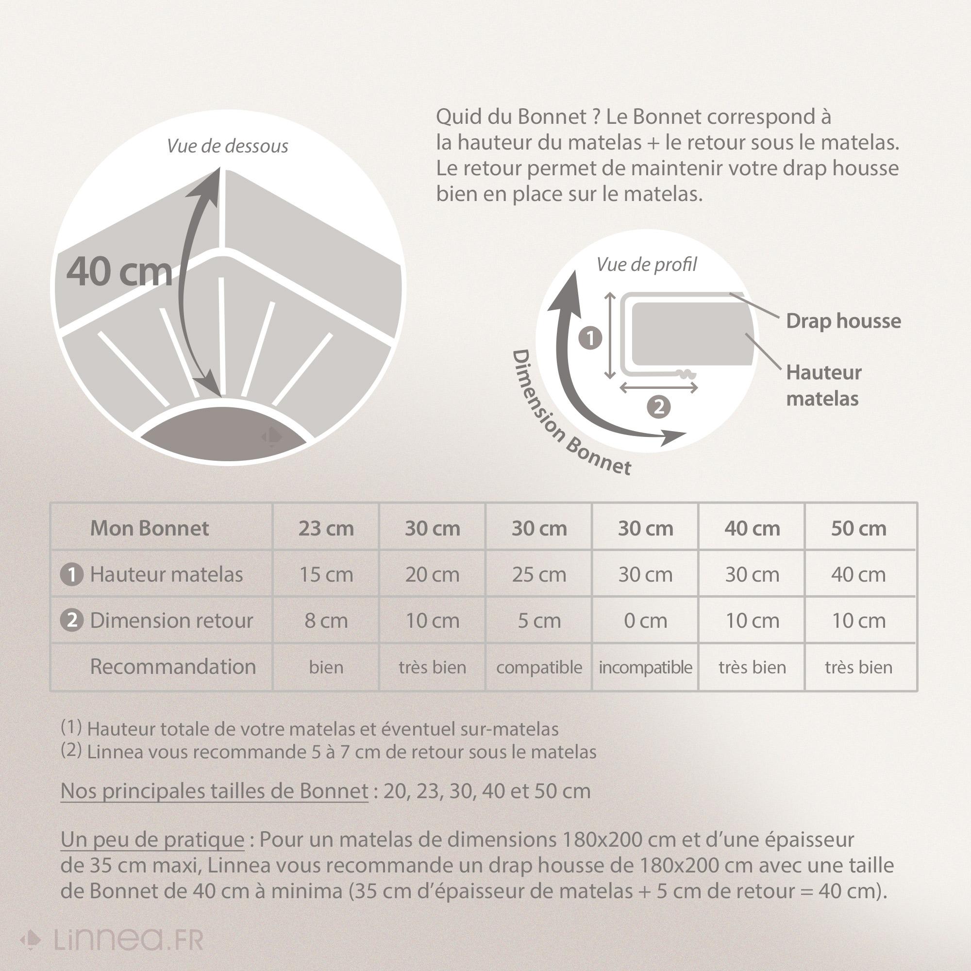 drap housse grand bonnet 40 PROTÈGE MATELAS IMPERMÉABLE Arnaud blanc 90x200 bon40cm   EUR  drap housse grand bonnet 40